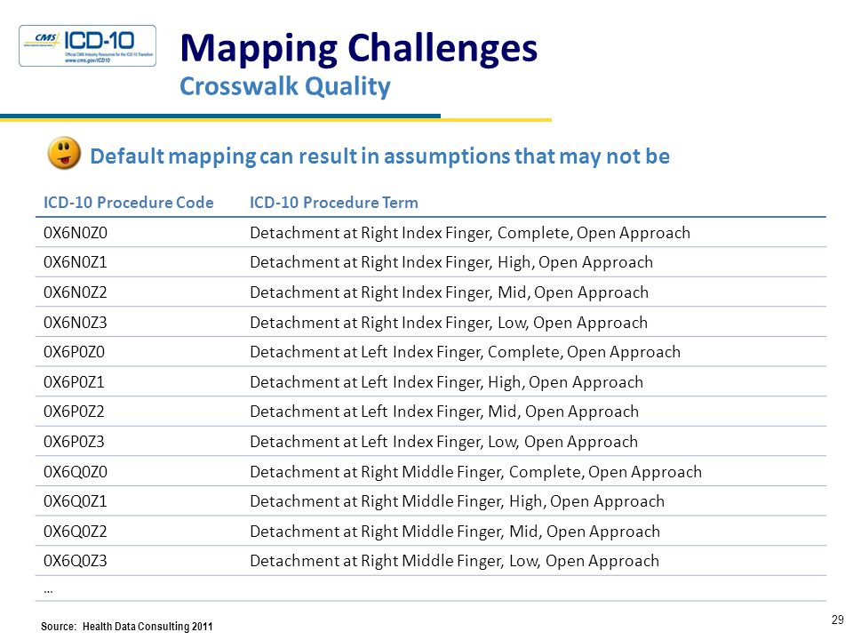 Mapping Challenges Crosswalk Quality 29 Default mapping can result in assumptions that may not be ICD-10 Procedure CodeICD-10 Procedure Term 0X6N0Z0Detachment at Right Index Finger, Complete, Open Approach 0X6N0Z1Detachment at Right Index Finger, High, Open Approach 0X6N0Z2Detachment at Right Index Finger, Mid, Open Approach 0X6N0Z3Detachment at Right Index Finger, Low, Open Approach 0X6P0Z0Detachment at Left Index Finger, Complete, Open Approach 0X6P0Z1Detachment at Left Index Finger, High, Open Approach 0X6P0Z2Detachment at Left Index Finger, Mid, Open Approach 0X6P0Z3Detachment at Left Index Finger, Low, Open Approach 0X6Q0Z0Detachment at Right Middle Finger, Complete, Open Approach 0X6Q0Z1Detachment at Right Middle Finger, High, Open Approach 0X6Q0Z2Detachment at Right Middle Finger, Mid, Open Approach 0X6Q0Z3Detachment at Right Middle Finger, Low, Open Approach … Source: Health Data Consulting 2011HResources