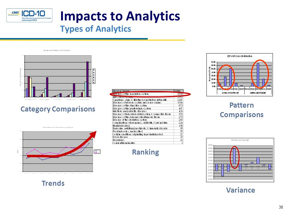 Impacts to Analytics Types of Analytics 38 Crosswalks Category Comparisons Trends Ranking Pattern Comparisons Variance
