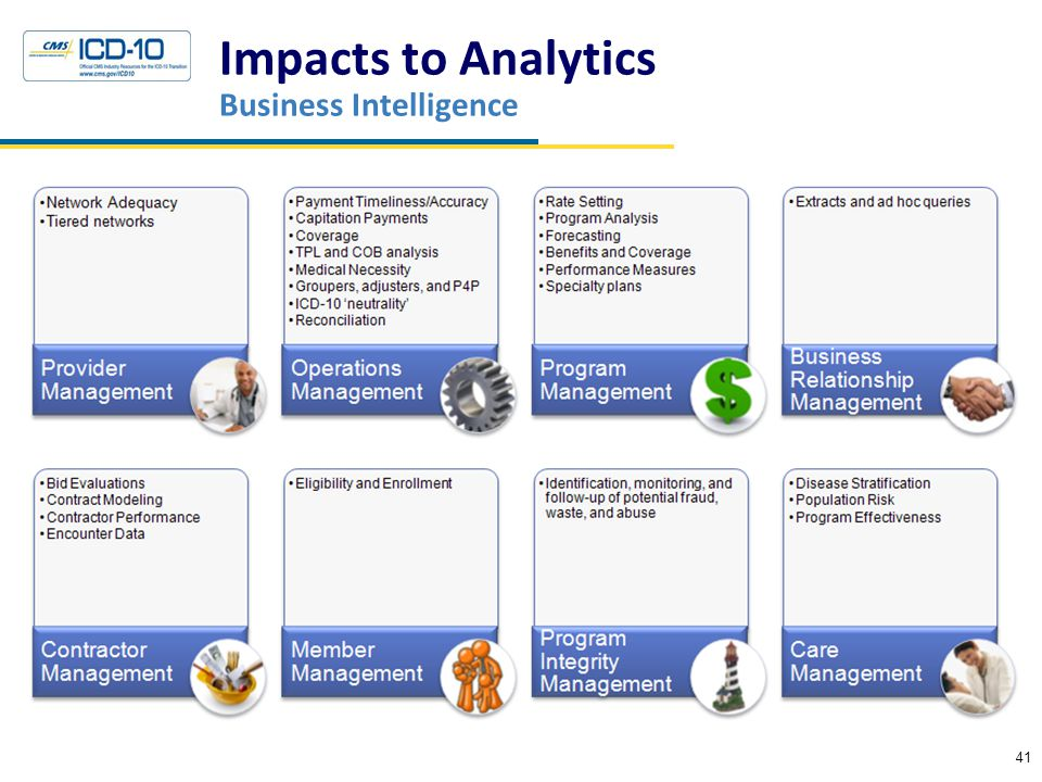 Impacts to Analytics Business Intelligence 41