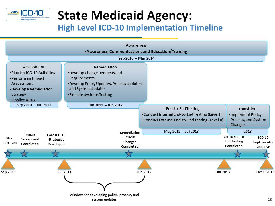 State Medicaid Agency: High Level ICD-10 Implementation Timeline Sep 2010 – Mar 2014 Awareness Awareness, Communication, and Education/Training Awareness Awareness, Communication, and Education/Training Oct 1, 2013Jun 2012 Jun 2011 – Jun 2012 Remediation Develop Change Requests and Requirements Develop Policy Updates, Process Updates, and System Updates Execute Systems Testing Remediation Develop Change Requests and Requirements Develop Policy Updates, Process Updates, and System Updates Execute Systems Testing Sep 2010 Sep 2010 – Jun 2011 Assessment Plan for ICD-10 Activities Perform an Impact Assessment Develop a Remediation Strategy Finalize APDs Assessment Plan for ICD-10 Activities Perform an Impact Assessment Develop a Remediation Strategy Finalize APDs Jul 2013 – Oct 2013 Transition Implement Policy, Process, and System Changes Transition Implement Policy, Process, and System Changes Jul 2013 Window for developing policy, process, and system updates Jun 2011 Start Program Remediation ICD-10 Changes Completed ICD-10 End-to- End Testing Completed ICD-10 Implemented and Live May 2012 – Jul 2013 End-to-End Testing Conduct Internal End-to-End Testing (Level I) Conduct External End-to-End Testing (Level II) End-to-End Testing Conduct Internal End-to-End Testing (Level I) Conduct External End-to-End Testing (Level II) Core ICD-10 Strategies Developed Impact Assessment Completed 50