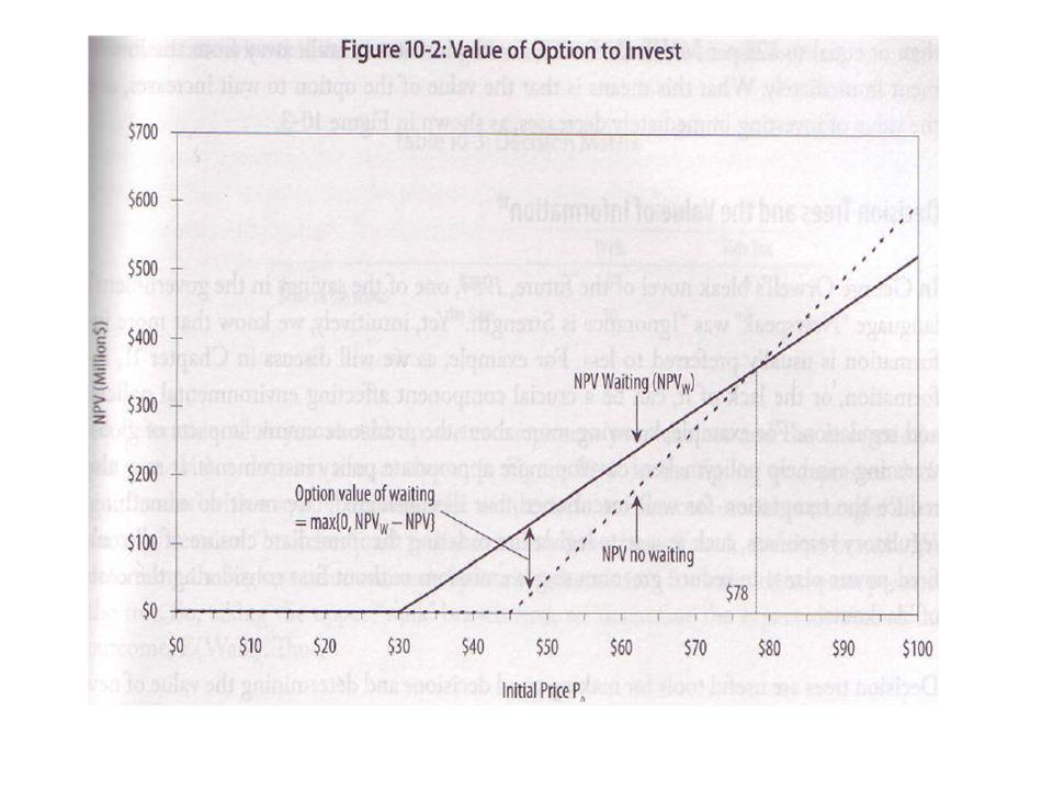 Figure 10-2 :Value of Option to Invest.