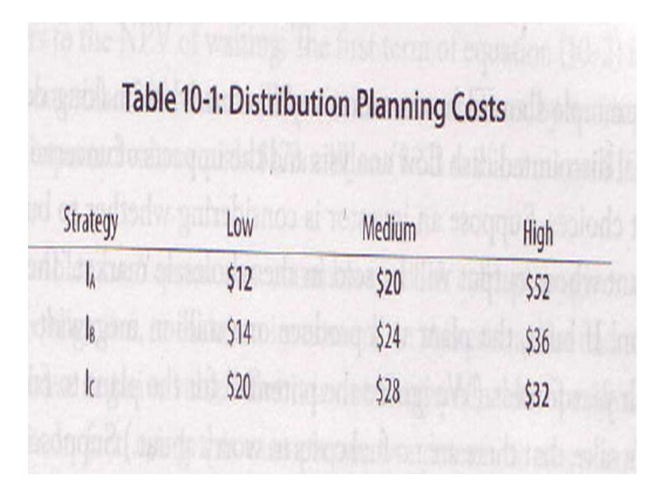 Table 10.1 Distribution Planning Costs