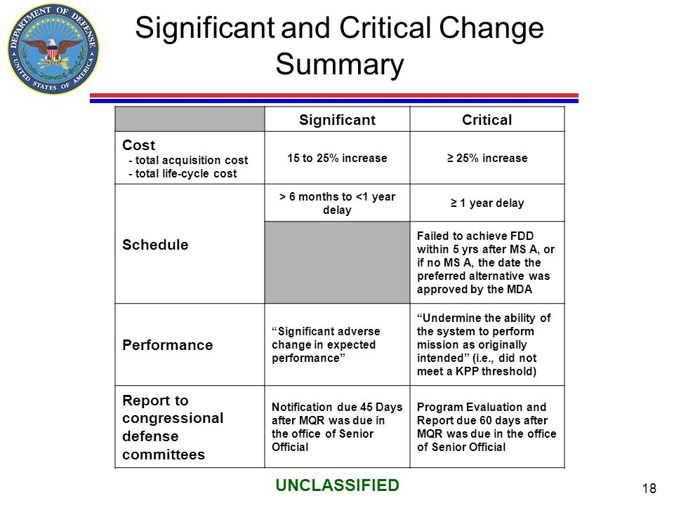 18 UNCLASSIFIED Significant and Critical Change Summary SignificantCritical Cost - total acquisition cost - total life-cycle cost 15 to 25% increase≥