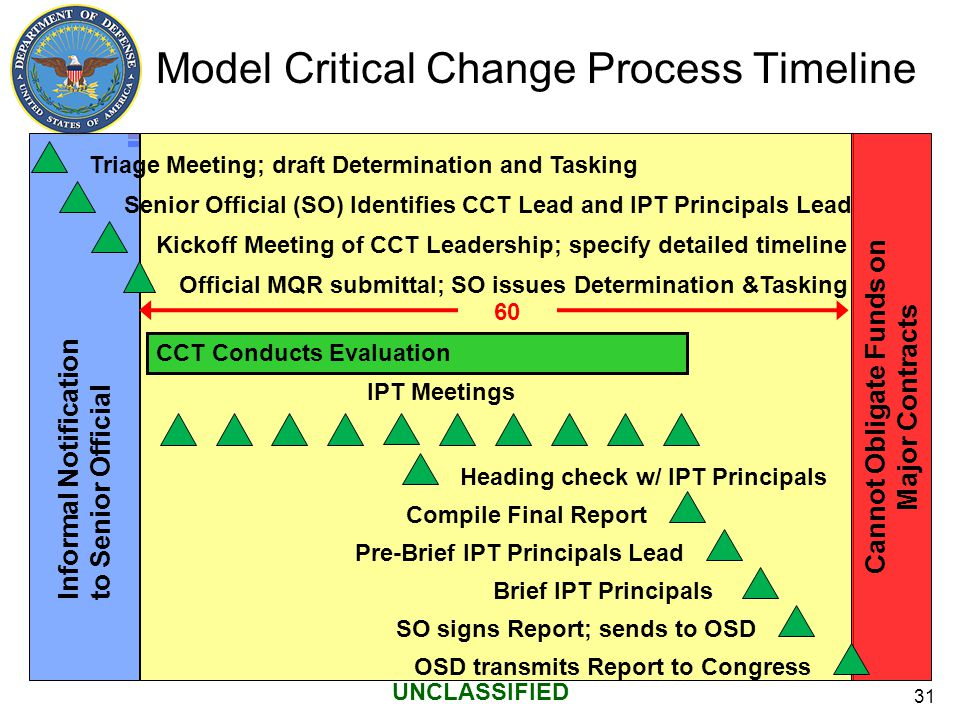 31 UNCLASSIFIED Model Critical Change Process Timeline Informal Notification to Senior Official Cannot Obligate Funds on Major Contracts 60 Days Senio