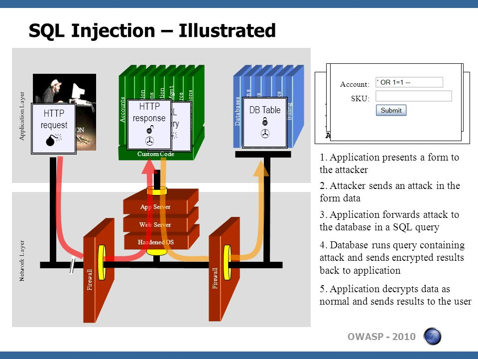 OWASP SQL Injection – Illustrated Firewall Hardened OS Web Server App Server Firewall Databases Legacy Systems Web Services Directories Human Resrcs Billing Custom Code APPLICATION ATTACK Network Layer Application Layer Accounts Finance Administration Transactions Communication Knowledge Mgmt E-Commerce Bus.