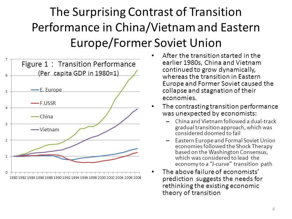 The Surprising Contrast of Transition Performance in China/Vietnam and Eastern Europe/Former Soviet Union After the transition started in the earlier