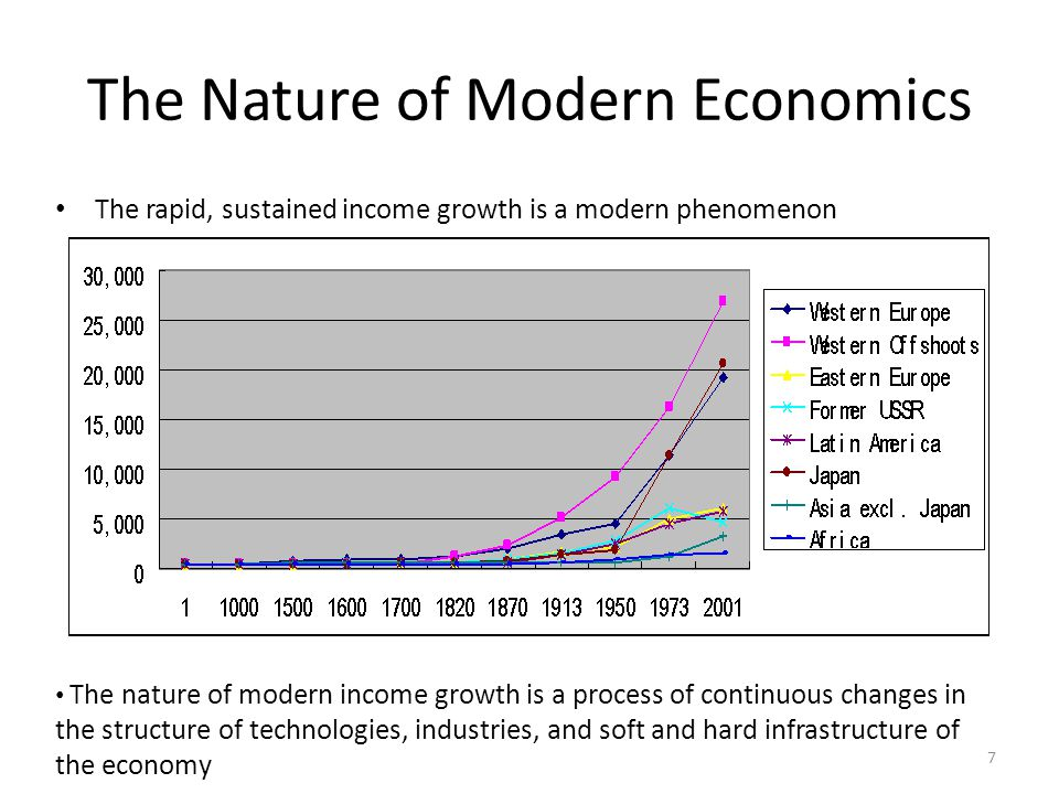 The Nature of Modern Economics The rapid, sustained income growth is a modern phenomenon 7 The nature of modern income growth is a process of continuous changes in the structure of technologies, industries, and soft and hard infrastructure of the economy