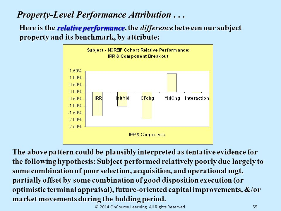 55 Property-Level Performance Attribution... Here is the relative performance, the difference between our subject property and its benchmark, by attri