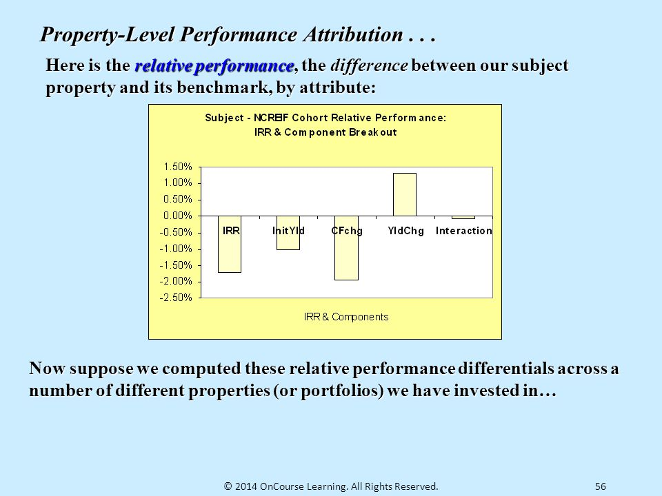 56 Property-Level Performance Attribution... Here is the relative performance, the difference between our subject property and its benchmark, by attri