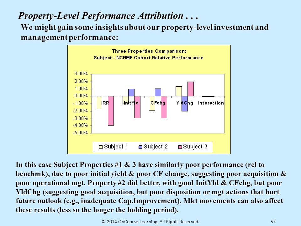 57 Property-Level Performance Attribution... We might gain some insights about our property-level investment and management performance: In this case