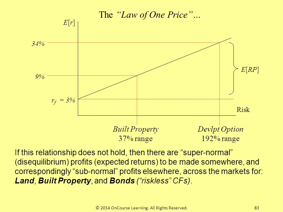 """83 Risk E[r]E[r] r f = 3% 34% 9% Built Property 37% range Devlpt Option 192% range E[RP] If this relationship does not hold, then there are """"super-nor"""