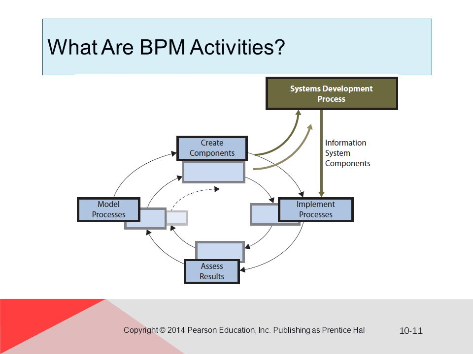 10-11 What Are BPM Activities? Copyright © 2014 Pearson Education, Inc. Publishing as Prentice Hal
