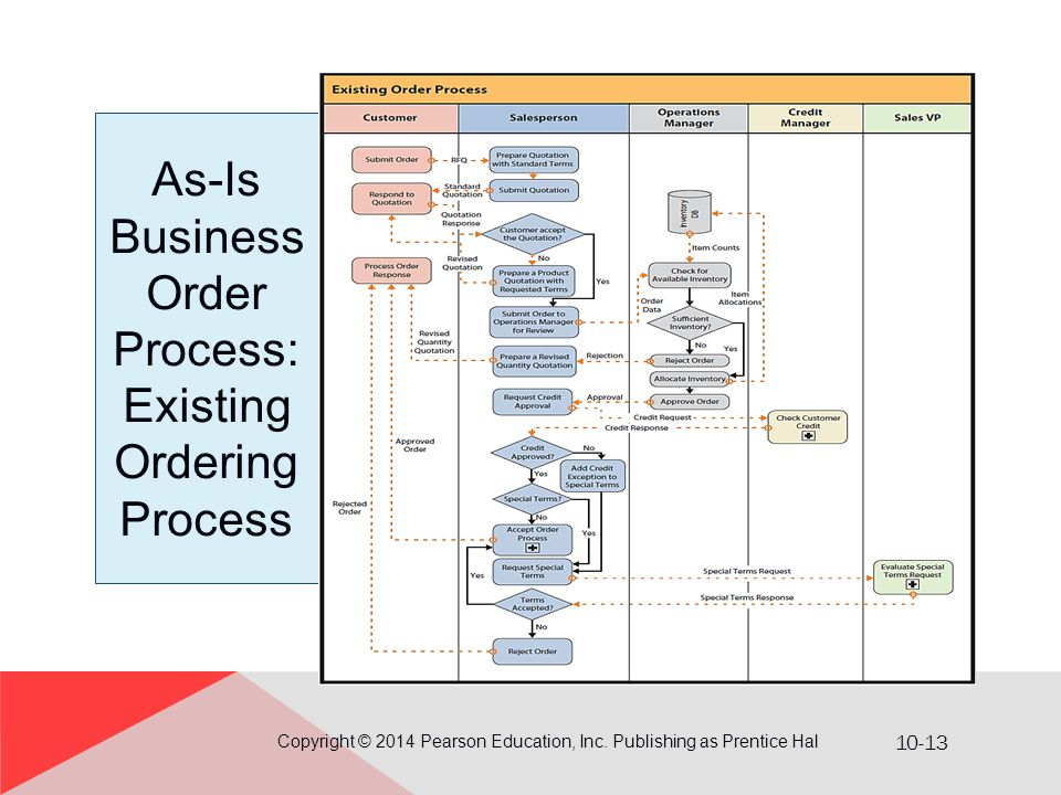 10-13 As-Is Business Order Process: Existing Ordering Process Copyright © 2014 Pearson Education, Inc. Publishing as Prentice Hal