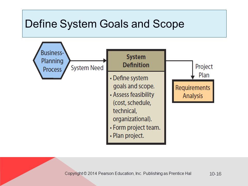 10-16 Define System Goals and Scope Copyright © 2014 Pearson Education, Inc. Publishing as Prentice Hal