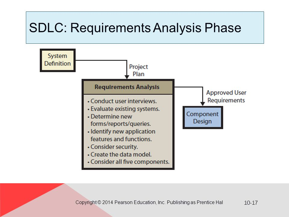 10-17 SDLC: Requirements Analysis Phase Copyright © 2014 Pearson Education, Inc. Publishing as Prentice Hal