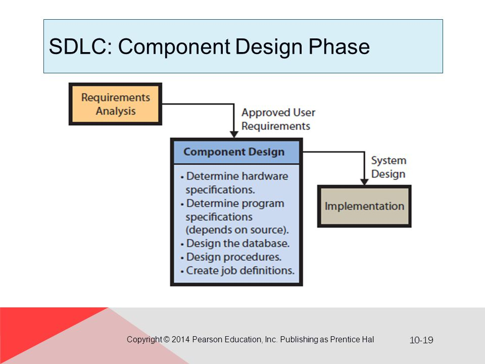 10-19 SDLC: Component Design Phase Copyright © 2014 Pearson Education, Inc. Publishing as Prentice Hal