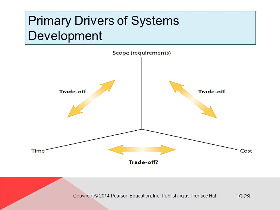 10-29 Primary Drivers of Systems Development Copyright © 2014 Pearson Education, Inc. Publishing as Prentice Hal