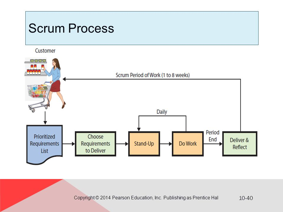 10-40 Scrum Process Copyright © 2014 Pearson Education, Inc. Publishing as Prentice Hal