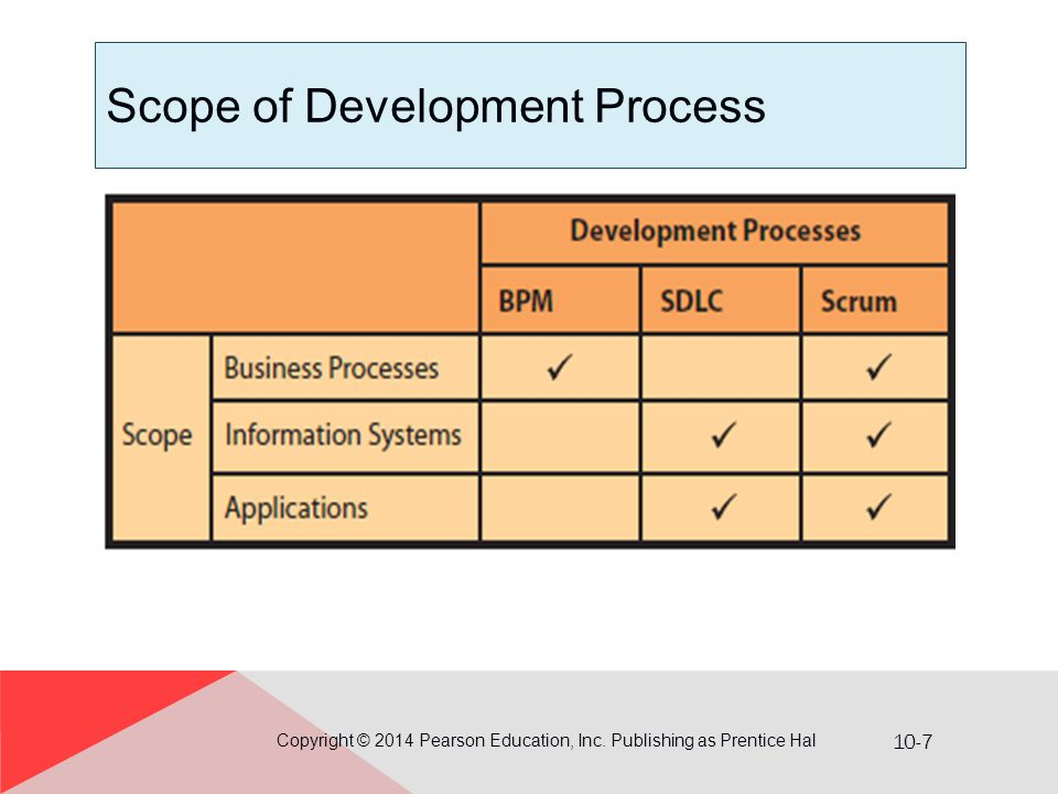 10-7 Scope of Development Process Copyright © 2014 Pearson Education, Inc. Publishing as Prentice Hal