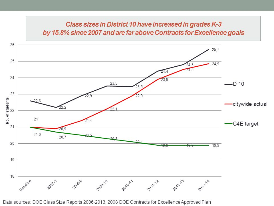 Class sizes in District 10 have increased in grades K-3 by 15.8% since 2007 and are far above Contracts for Excellence goals Data sources: DOE Class Size Reports 2006-2013, 2008 DOE Contracts for Excellence Approved Plan