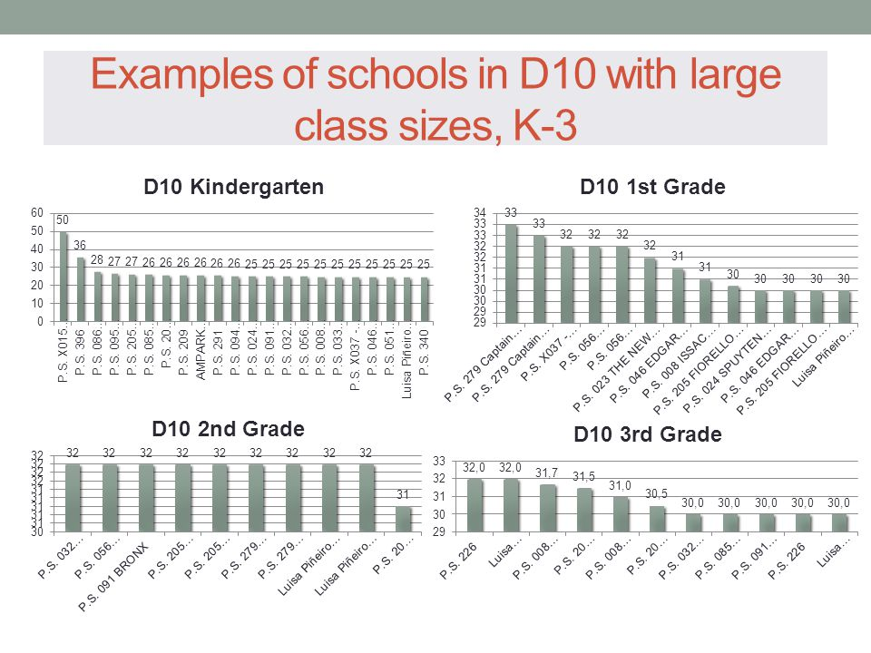 Examples of schools in D10 with large class sizes, K-3