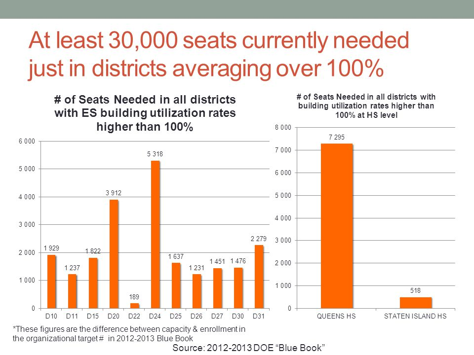 At least 30,000 seats currently needed just in districts averaging over 100% *These figures are the difference between capacity & enrollment in the organizational target # in 2012-2013 Blue Book Source: 2012-2013 DOE Blue Book