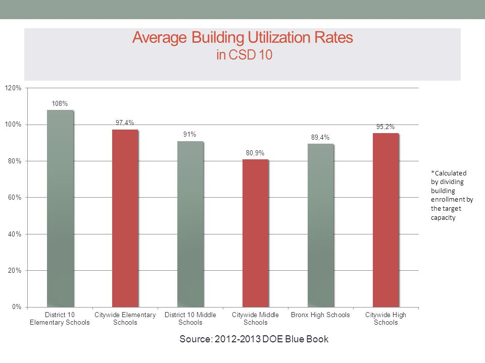 Average Building Utilization Rates in CSD 10 *Calculated by dividing building enrollment by the target capacity Source: 2012-2013 DOE Blue Book
