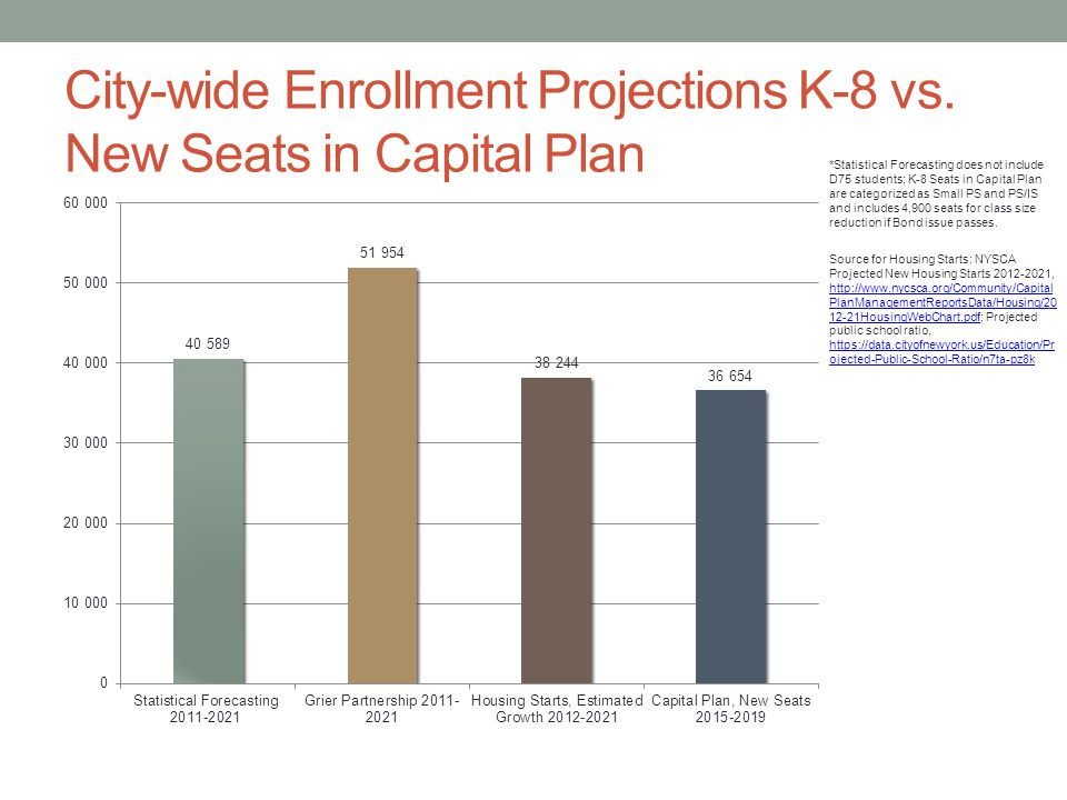 City-wide Enrollment Projections K-8 vs. New Seats in Capital Plan *Statistical Forecasting does not include D75 students; K-8 Seats in Capital Plan a