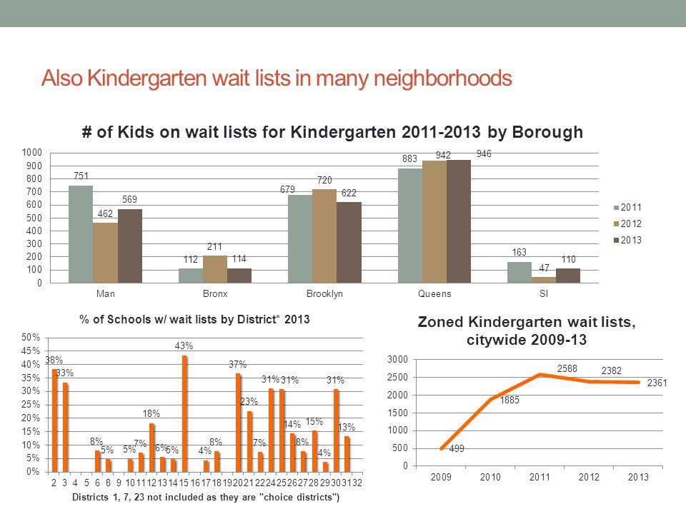 Also Kindergarten wait lists in many neighborhoods