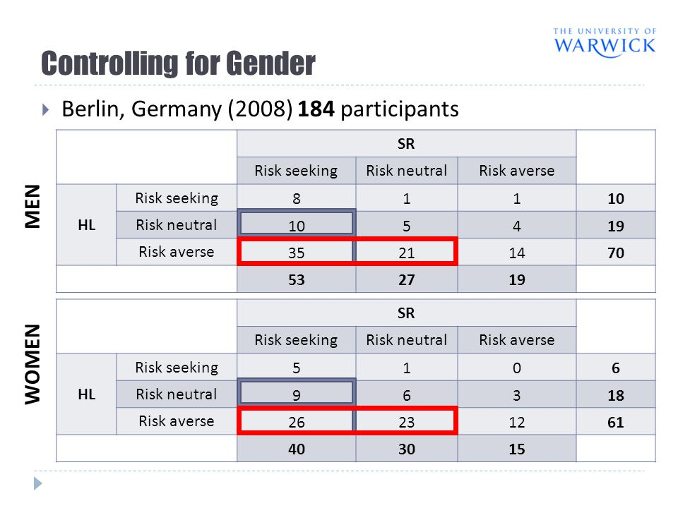 Controlling for Gender  Berlin, Germany (2008) 184 participants SR Risk seekingRisk neutralRisk averse HL Risk seeking 81110 Risk neutral 105419 Risk averse 35211470 532719 SR Risk seekingRisk neutralRisk averse HL Risk seeking 5106 Risk neutral 96318 Risk averse 26231261 403015 MEN WOMEN