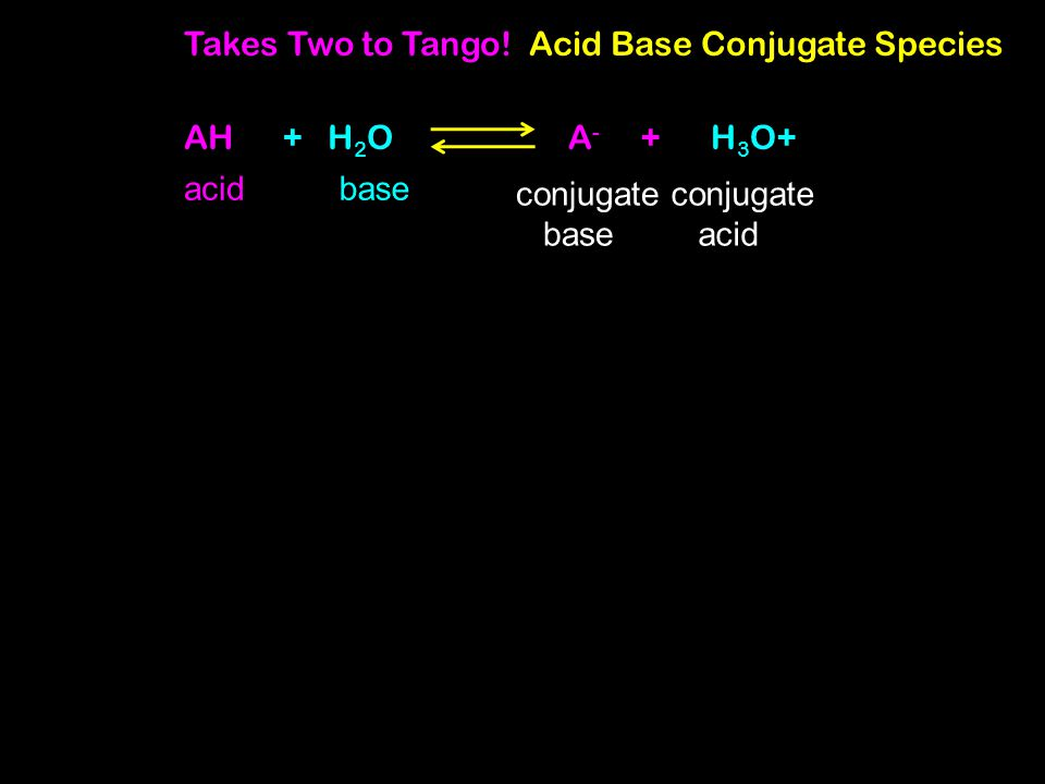 Takes Two to Tango! Acid Base Conjugate Species AH + H 2 OA - + H 3 O+ acid conjugate base conjugate acid