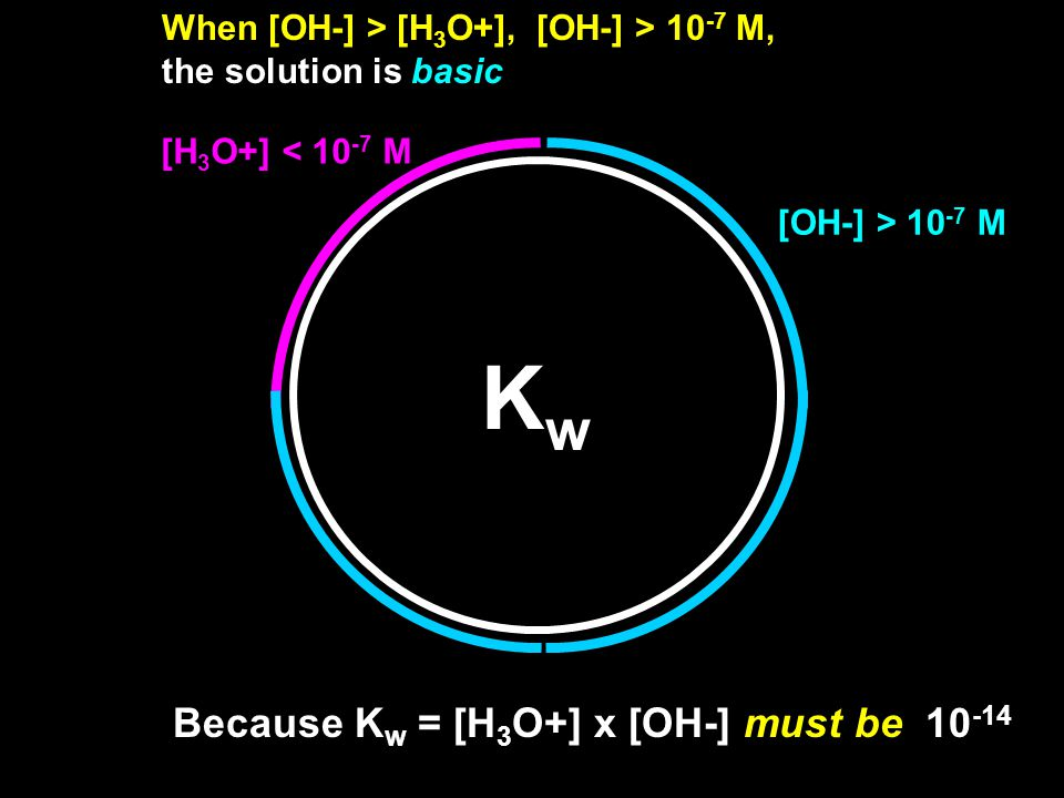 KwKw When [OH-] > [H 3 O+], [OH-] > 10 -7 M, the solution is basic Because K w = [H 3 O+] x [OH-] must be 10 -14 [OH-] > 10 -7 M [H 3 O+] < 10 -7 M