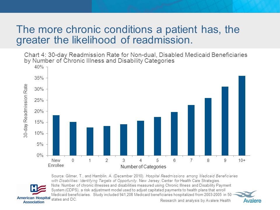 Research and analysis by Avalere Health The more chronic conditions a patient has, the greater the likelihood of readmission.