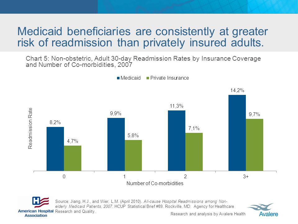 Research and analysis by Avalere Health Medicaid beneficiaries are consistently at greater risk of readmission than privately insured adults.
