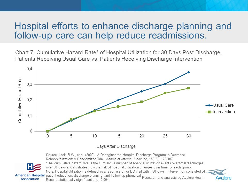 Research and analysis by Avalere Health Hospital efforts to enhance discharge planning and follow-up care can help reduce readmissions.