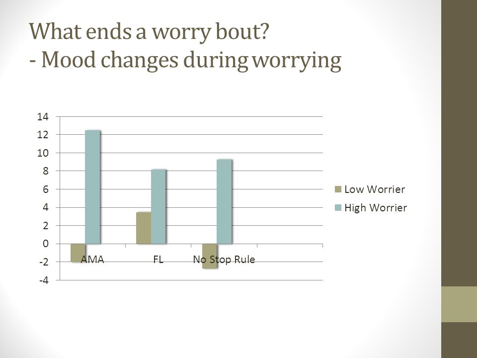 What ends a worry bout - Mood changes during worrying