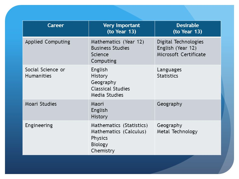 CareerVery Important (to Year 13) Desirable (to Year 13) Applied ComputingMathematics (Year 12) Business Studies Science Computing Digital Technologie