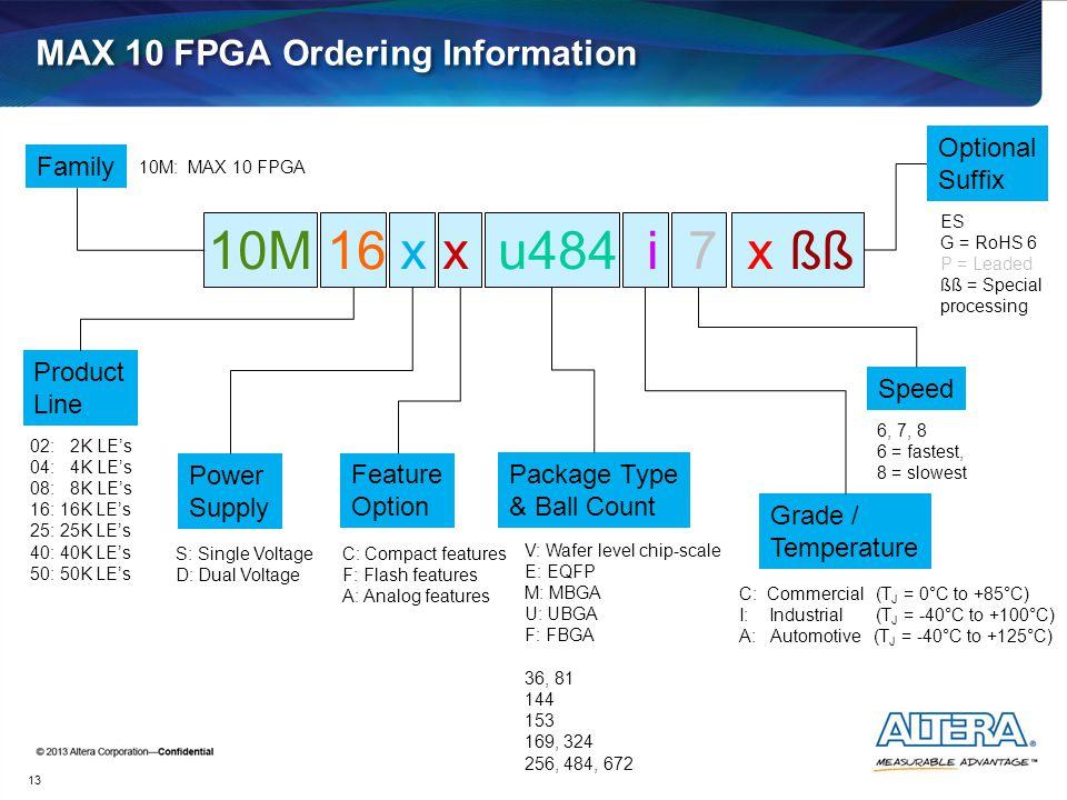 MAX 10 FPGA Ordering Information 13 10M 16 x x u484 i 7 x ßß Family 10M: MAX 10 FPGA Product Line 02: 2K LE's 04: 4K LE's 08: 8K LE's 16: 16K LE's 25: