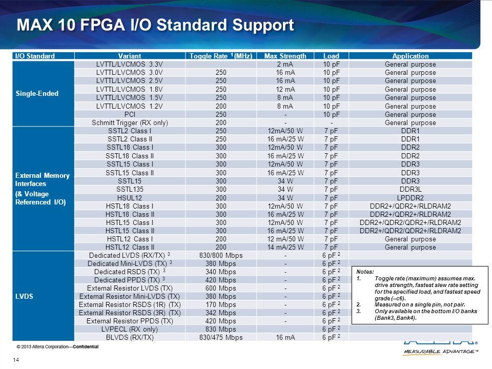 MAX 10 FPGA I/O Standard Support I/O StandardVariantToggle Rate 1 (MHz)Max StrengthLoadApplication Single-Ended LVTTL/LVCMOS 3.3V2 mA10 pFGeneral purp