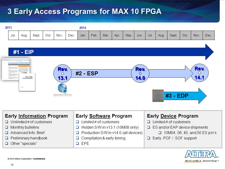 Rev.14.1 15 2013 Early Device Program  Limited # of customers  ES and/or EAP device shipments  10M04, 08, 40, and 50 ES p/n's  Early.POF /.SOF sup