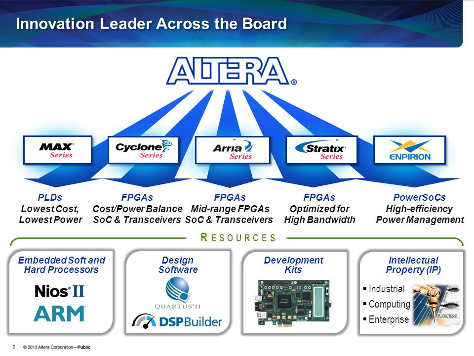 Innovation Leader Across the Board PLDs Lowest Cost, Lowest Power PowerSoCs High-efficiency Power Management FPGAs Cost/Power Balance SoC & Transceive