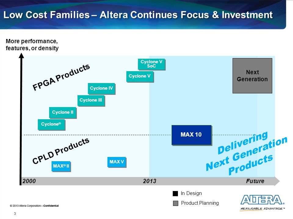 Low Cost Families – Altera Continues Focus & Investment More performance, features, or density 2000 3 2013 MAX ® II CPLD Products MAX V FPGA Products
