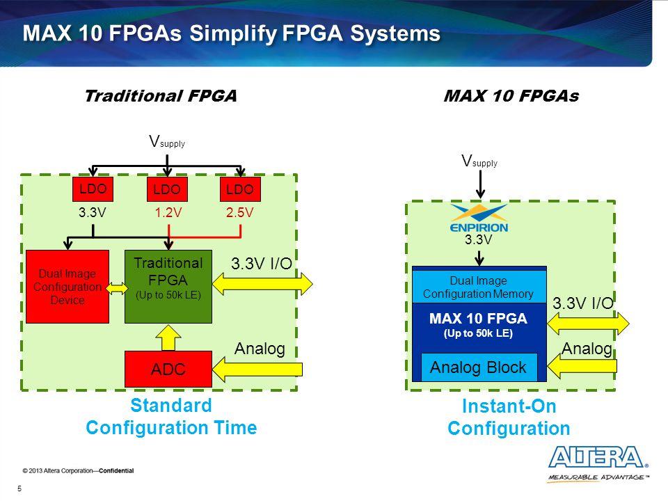 MAX 10 FPGAs Simplify FPGA Systems 5 Traditional FPGA (Up to 50k LE) ADC 3.3V I/O Dual Image Configuration Device Analog 1.2V 2.5V3.3V MAX 10 FPGA (Up