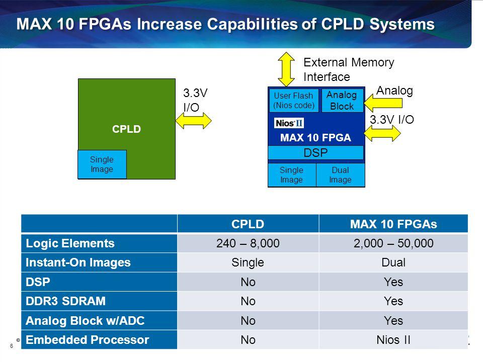 CPLD MAX 10 FPGAs Increase Capabilities of CPLD Systems 6 3.3V I/O MAX 10 FPGA 3.3V I/O Analog Block Single Image CPLDMAX 10 FPGAs Logic Elements240 –