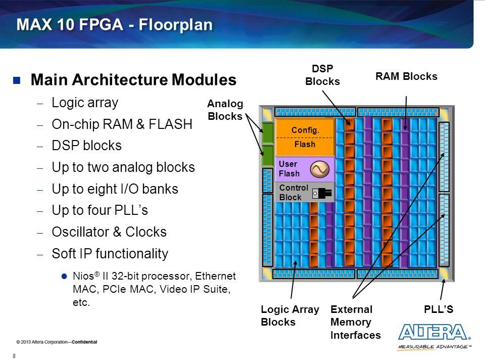 MAX 10 FPGA - Floorplan Main Architecture Modules  Logic array  On-chip RAM & FLASH  DSP blocks  Up to two analog blocks  Up to eight I/O banks 