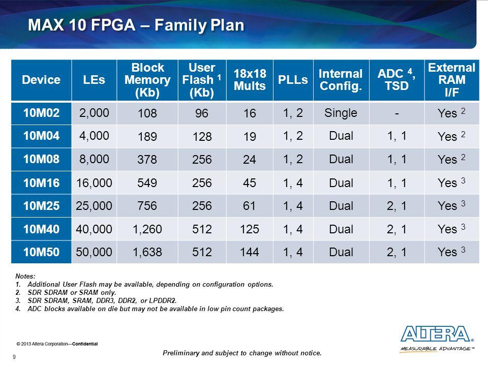 MAX 10 FPGA – Family Plan 9 DeviceLEs Block Memory (Kb) User Flash 1 (Kb) 18x18 Mults PLLs Internal Config. ADC 4, TSD External RAM I/F 10M022,000 108