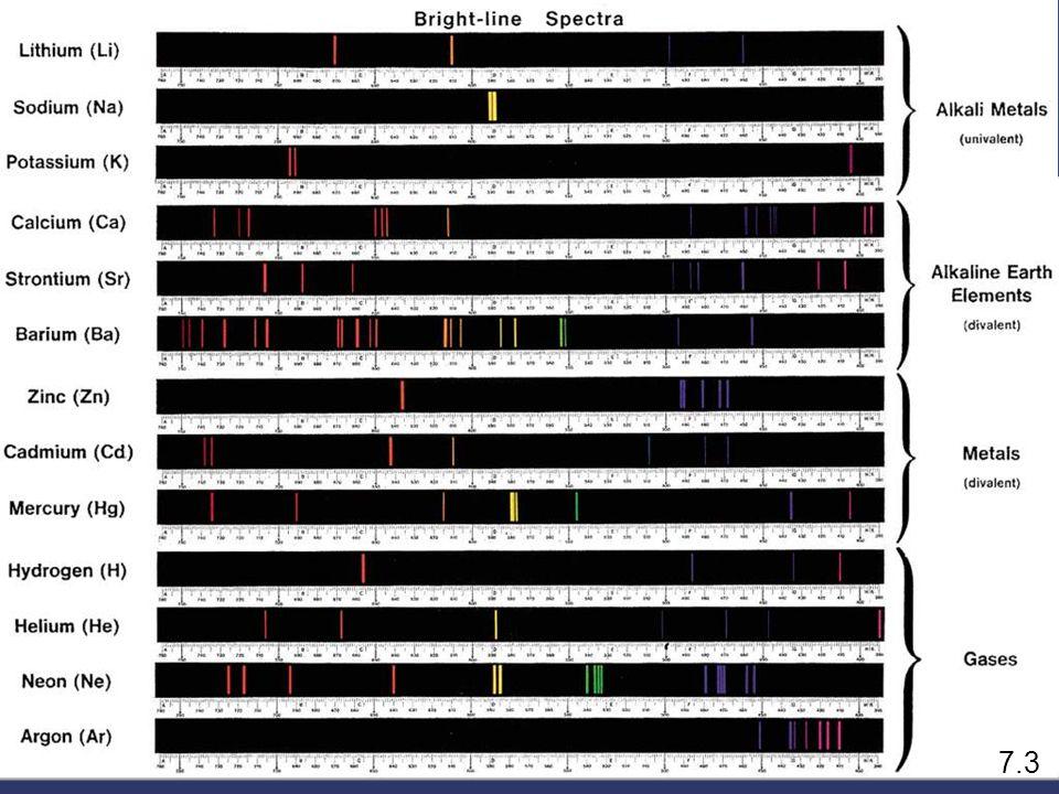 7.3 Line Emission Spectrum of Hydrogen Atoms