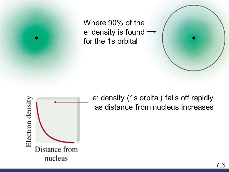 Schrodinger Wave Equation  fn(n, l, m l, m s ) principal quantum number n n = 1, 2, 3, 4, ….
