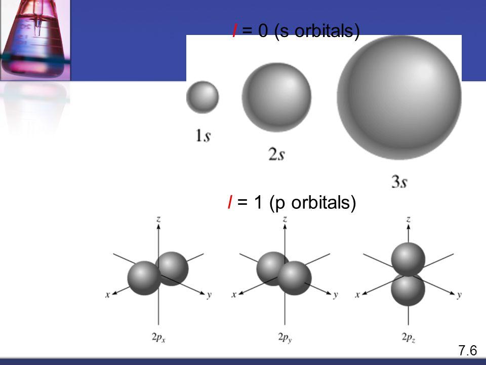 Types of Orbitals ( l ) s orbital p orbital d orbital