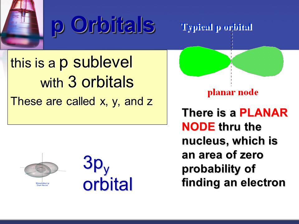 l = 0 (s orbitals) l = 1 (p orbitals) 7.6